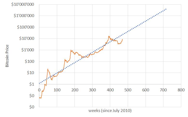 Bitcoin kurs seit 2013