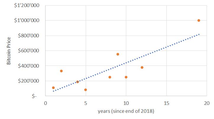 The Bitcoin Price In 2024 Bitcoin News Schweiz -