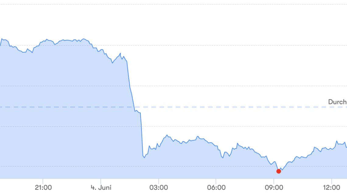 Bitcoin verliert beinah 10 Prozent in nur zwei Stunden