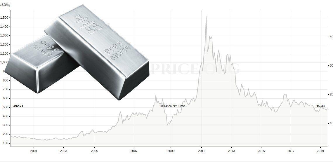 Hebt der Silberpreis bald ab?