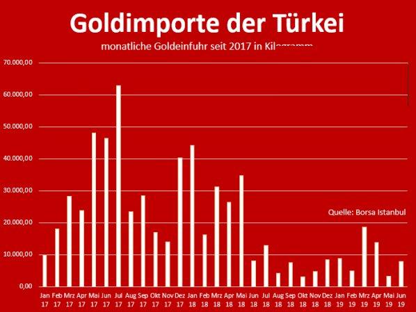 Goldimporte der Türkei