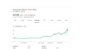 Grayscale-Bitcoin Trust (GBTC): Besser als Öl-, Edelmetall- und Techfonds.