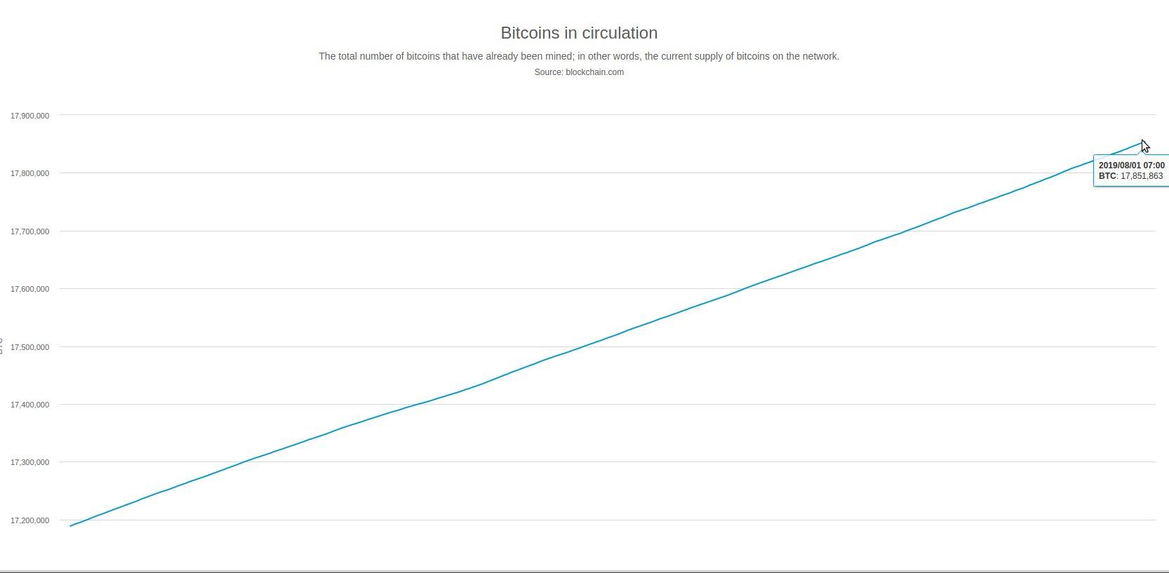 Anzahl Bitcoins: Exakt am 1. August waren 85% aller möglichen Bitcoins abgebaut