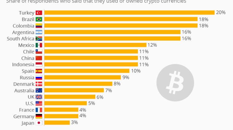 Statistik der Woche: Wie verbreitet sind digitale Währungen wie Bitcoin?