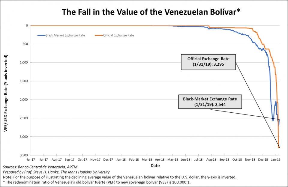 Venezolanischer Bolivar