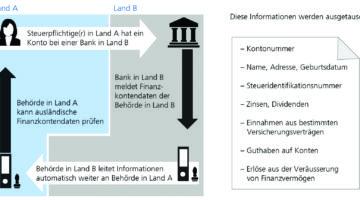 Die Schweiz tauscht mit 75 Staaten Konto-Informationen aus