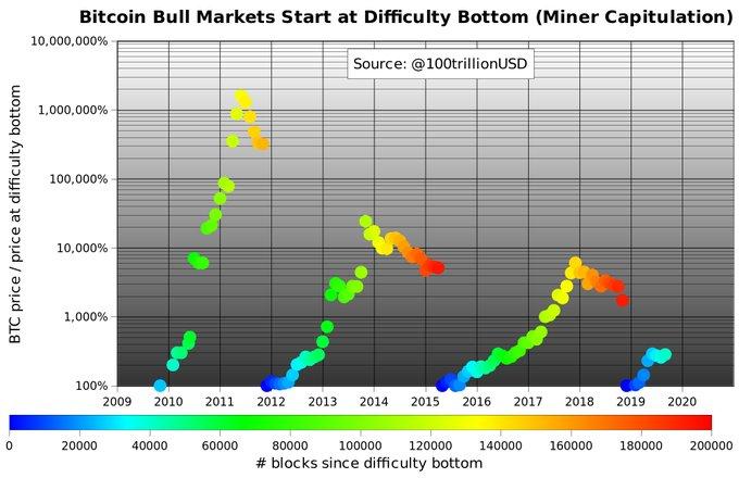 "Bitcoin-Kurs laut ""Analyse"" bald bei 300.000 US-Dollar"