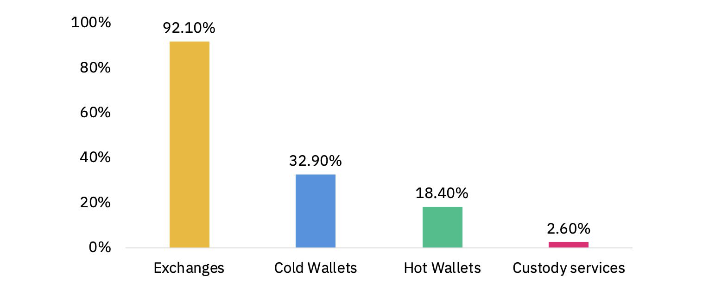 Binance Umfrage: So speichern Firmen ihre BItcoins