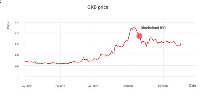 Native Token How Crypto Exchanges Use Their Own Tokens Bitcoin News Schweiz