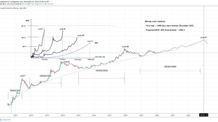 Bitcoin-Prognose