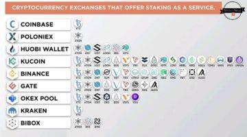 Bitcoin&Co.: Ist Staking das neue Mining?